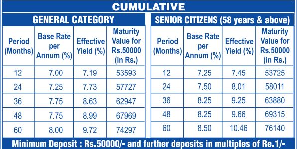 tamilnadu power finance corporation interest rates